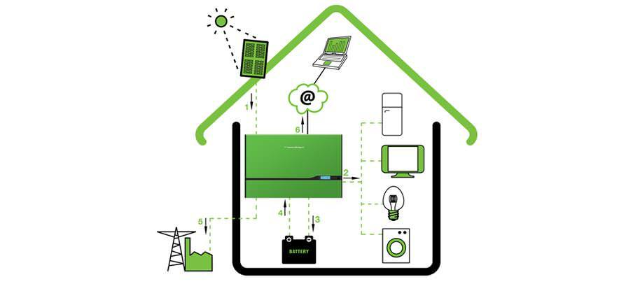 autoconsommation photovolta que domestique. Black Bedroom Furniture Sets. Home Design Ideas