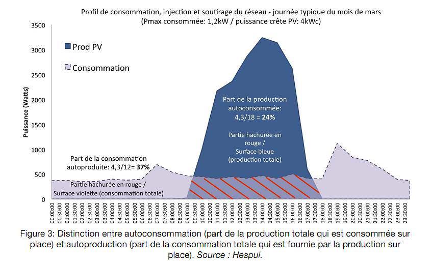 profil de consommation injection et soutirage du rseau - Puissance Electrique Maison Individuelle